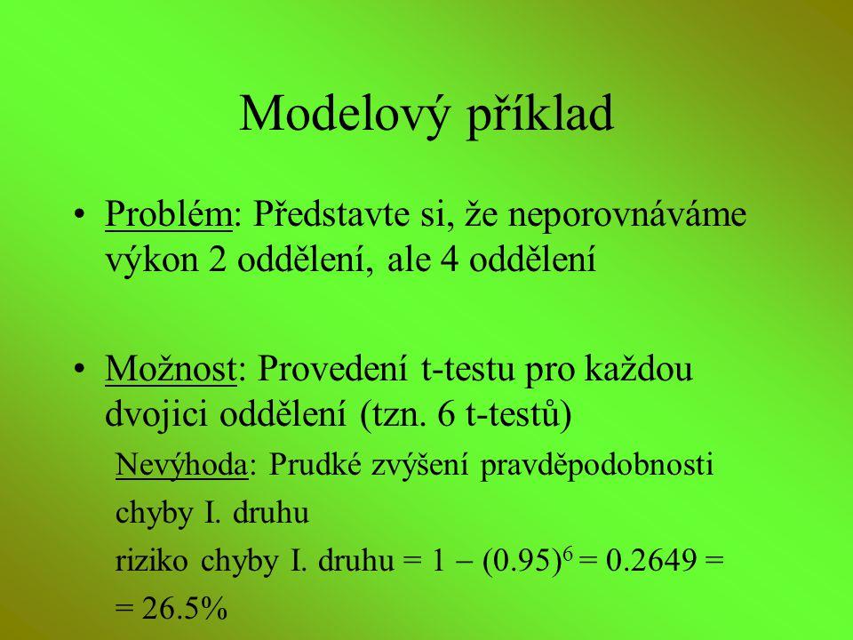 Modelový příklad Problém: Představte si, že neporovnáváme výkon 2 oddělení, ale 4 oddělení Možnost: Provedení t-testu pro každou dvojici oddělení (tzn