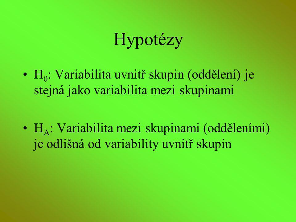 Hypotézy H 0 : Variabilita uvnitř skupin (oddělení) je stejná jako variabilita mezi skupinami H A : Variabilita mezi skupinami (odděleními) je odlišná