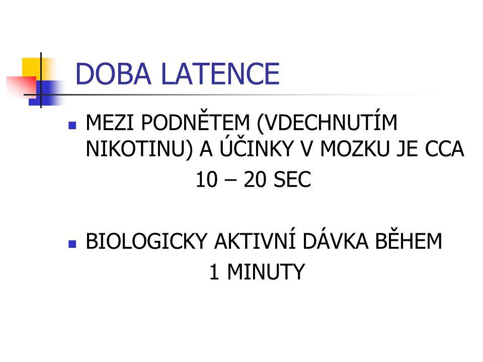 DOBA LATENCE MEZI PODNĚTEM (VDECHNUTÍM NIKOTINU) A ÚČINKY V MOZKU JE CCA 10 – 20 SEC BIOLOGICKY AKTIVNÍ DÁVKA BĚHEM 1 MINUTY