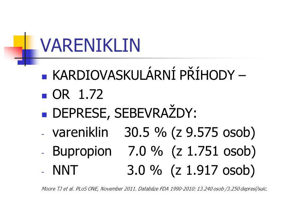 VARENIKLIN KARDIOVASKULÁRNÍ PŘÍHODY – OR 1.72 DEPRESE, SEBEVRAŽDY: - vareniklin 30.5 % (z 9.575 osob) - Bupropion 7.0 % (z 1.751 osob) - NNT 3.0 % (z