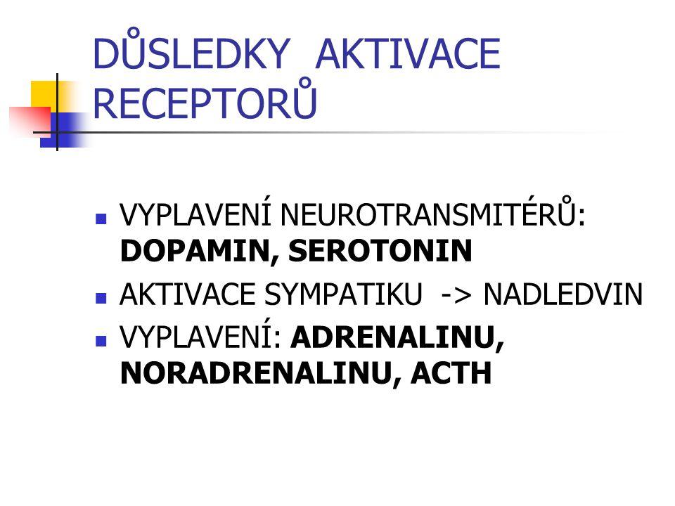 DŮSLEDKY AKTIVACE RECEPTORŮ VYPLAVENÍ NEUROTRANSMITÉRŮ: DOPAMIN, SEROTONIN AKTIVACE SYMPATIKU -> NADLEDVIN VYPLAVENÍ: ADRENALINU, NORADRENALINU, ACTH