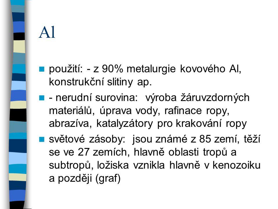 Al použití: - z 90% metalurgie kovového Al, konstrukční slitiny ap. - nerudní surovina: výroba žáruvzdorných materiálů, úprava vody, rafinace ropy, ab