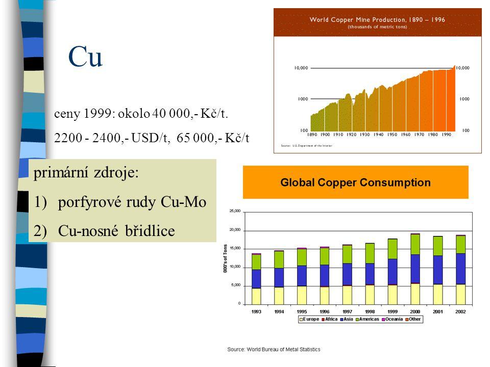 Cu ceny 1999: okolo 40 000,- Kč/t. 2200 - 2400,- USD/t, 65 000,- Kč/t primární zdroje: 1)porfyrové rudy Cu-Mo 2)Cu-nosné břidlice