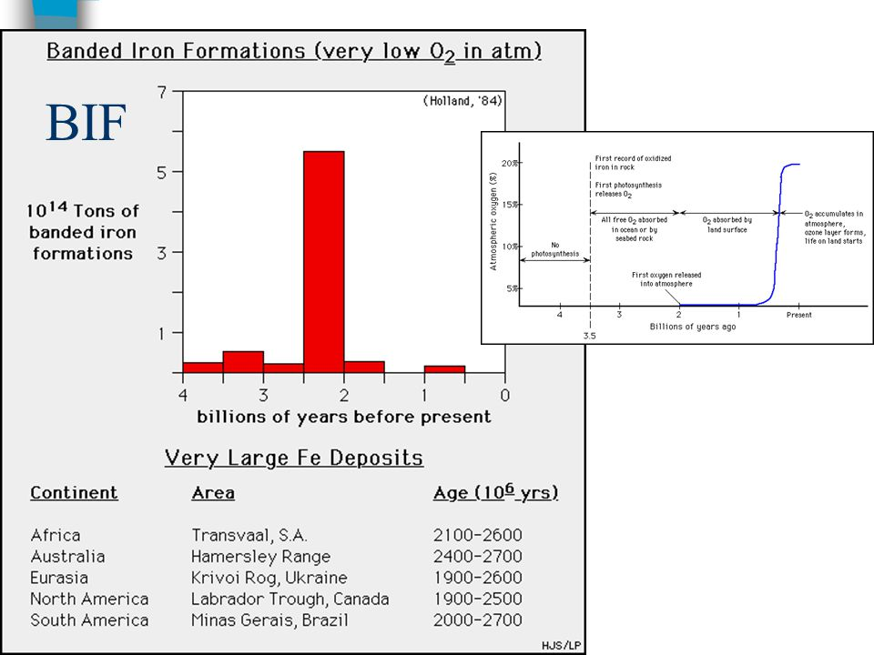 Al - ložiska Austrálie, Queensland: Al-laterit vznikl v eocénu z písčitých jílů, ve svrchní části horizont se železito- křemičitými konkrecemi, laterit má mocnost 10m, v zákl.