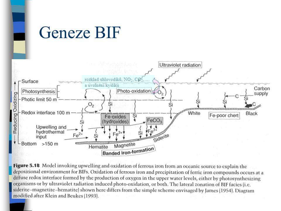 Geneze BIF rozklad uhlovodíků, NO 2, CO 2, … a uvolnění kyslíku