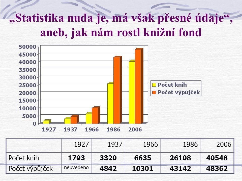 """""""Statistika nuda je, má však přesné údaje"""", aneb, jak nám rostl knižní fond 19271937196619862006 Počet knih1793332066352610840548 Počet výpůjček neuve"""