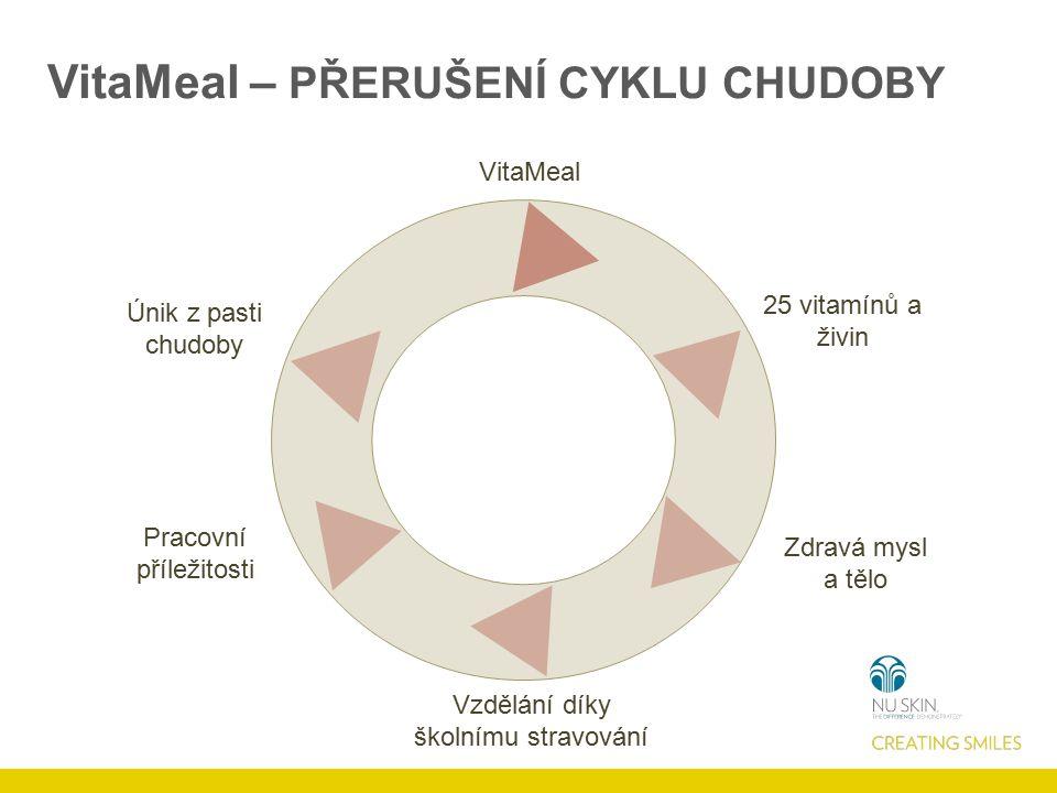 VitaMeal 25 vitamínů a živin Zdravá mysl a tělo Vzdělání díky školnímu stravování Pracovní příležitosti Únik z pasti chudoby VitaMeal – PŘERUŠENÍ CYKLU CHUDOBY