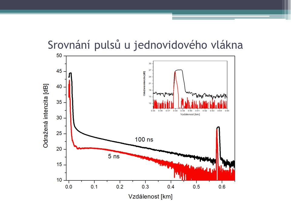 Srovnání pulsů u jednovidového vlákna
