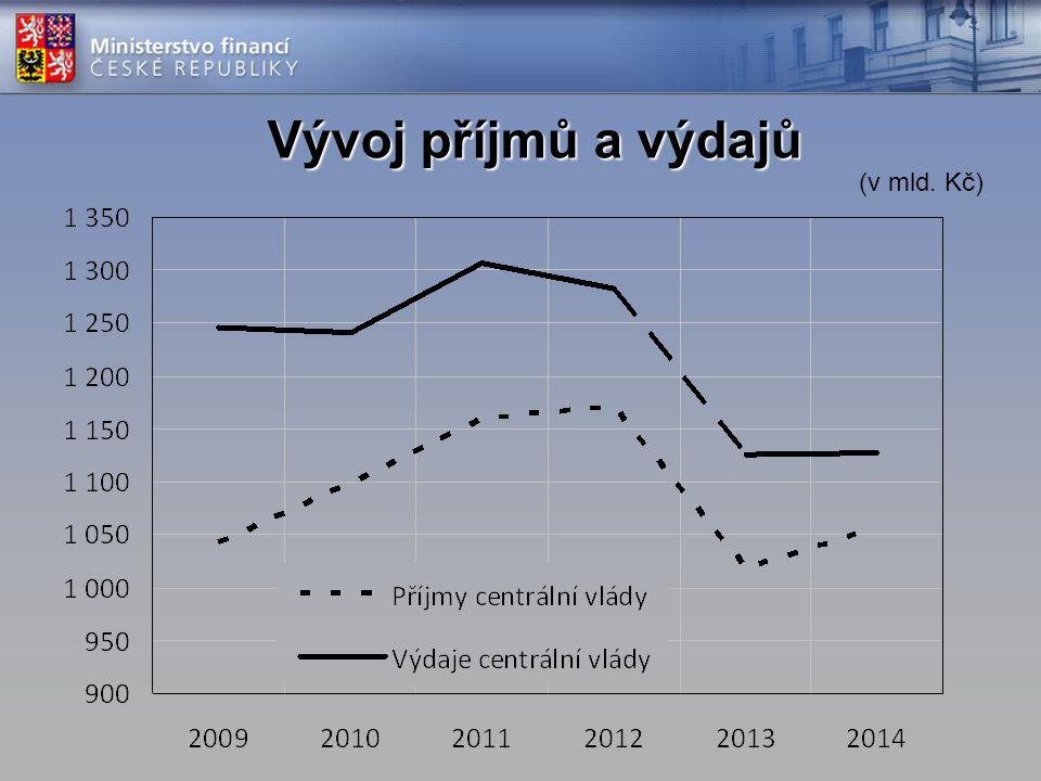 Deficit veřejných financí 2.