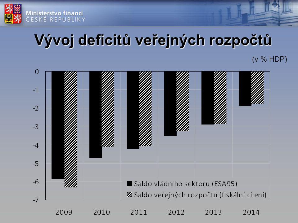 Vývoj deficitů veřejných rozpočtů (v % HDP)