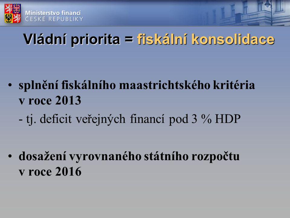 Vládní priorita = fiskální konsolidace splnění fiskálního maastrichtského kritéria v roce 2013 - tj.