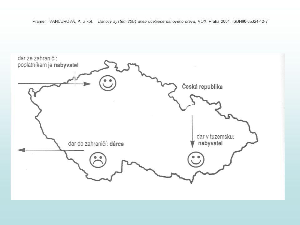 Pramen: VANČUROVÁ, A. a kol. Daňový systém 2004 aneb učebnice daňového práva. VOX, Praha 2004. ISBN80-86324-42-7