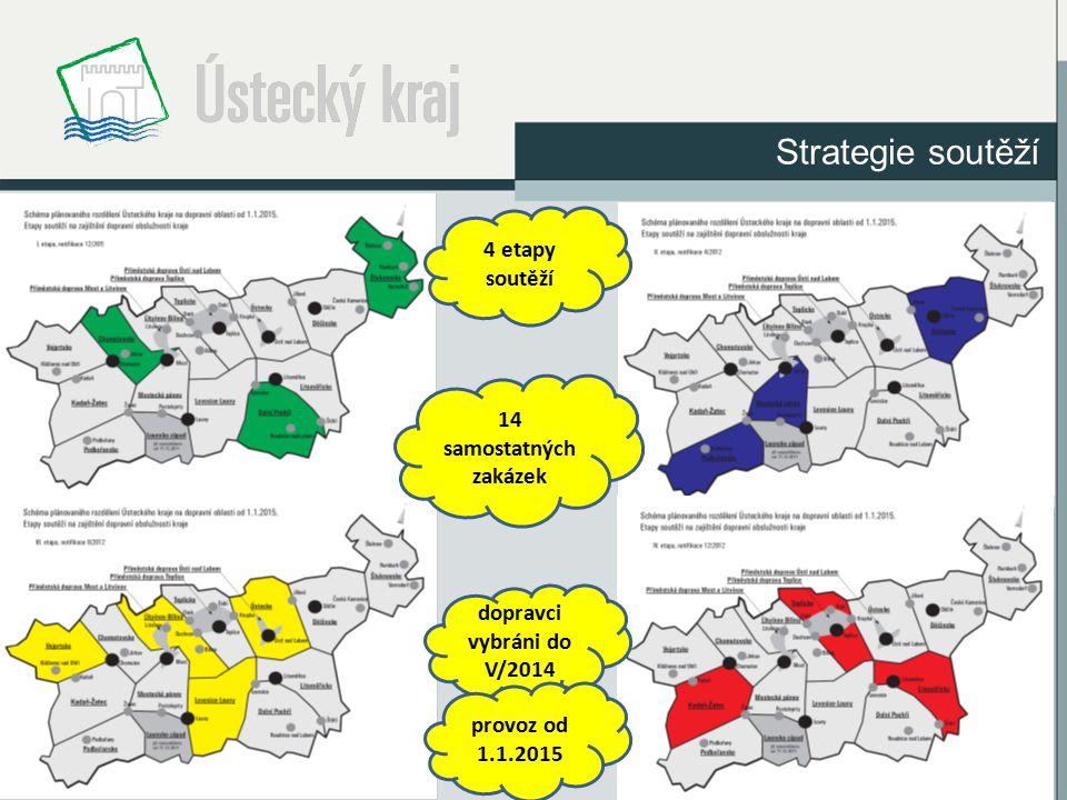 Strategie soutěží 4 etapy soutěží 14 samostatných zakázek dopravci vybráni do V/2014 provoz od 1.1.2015