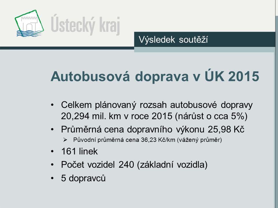 Autobusová doprava v ÚK 2015 Celkem plánovaný rozsah autobusové dopravy 20,294 mil. km v roce 2015 (nárůst o cca 5%) Průměrná cena dopravního výkonu 2