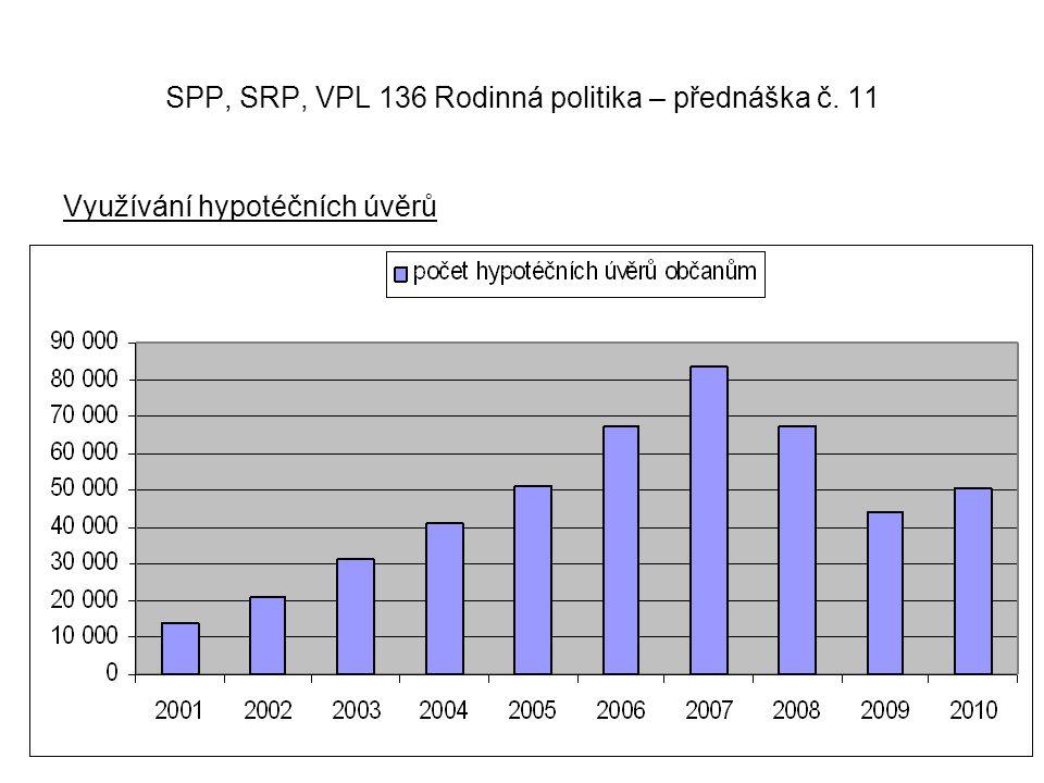 SPP, SRP, VPL 136 Rodinná politika – přednáška č. 11 Využívání hypotéčních úvěrů