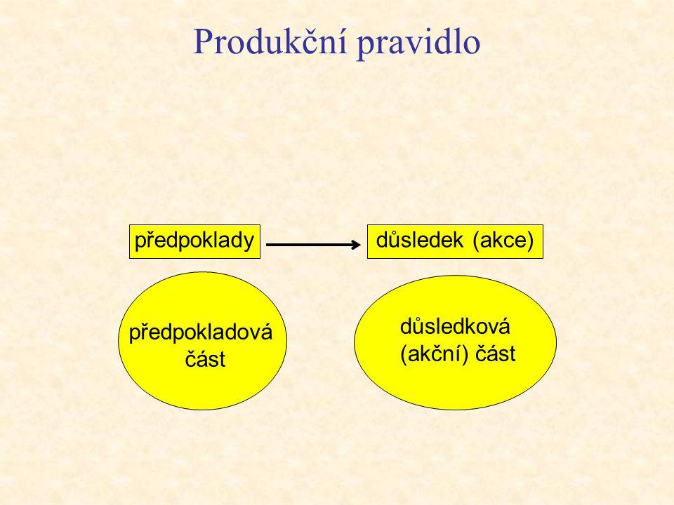 Produkční (pravidlové) systémy Poskytují vhodnou strukturu na opis a provádění procesu prohledávání. Tři základní složky produkčních systémů:  báze d