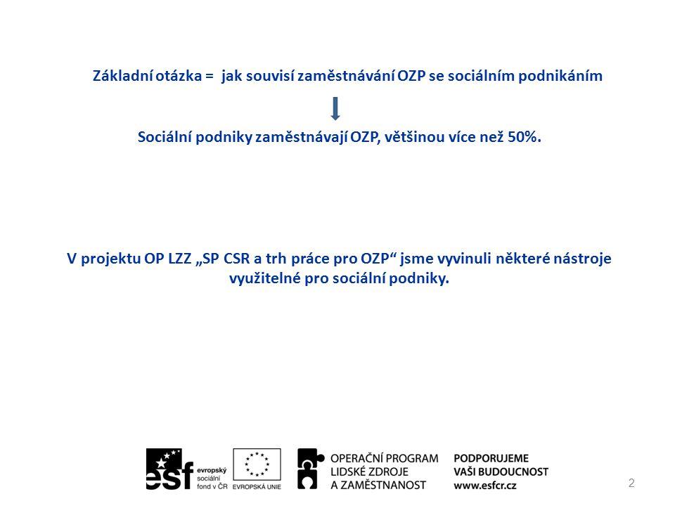 2 Základní otázka = jak souvisí zaměstnávání OZP se sociálním podnikáním Sociální podniky zaměstnávají OZP, většinou více než 50%.