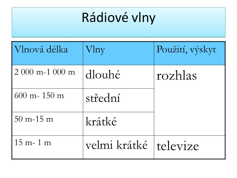 Rádiové vlny Vlnová délkaVlnyPoužití, výskyt 2 000 m-1 000 m dlouhé rozhlas 600 m- 150 m střední 50 m-15 m krátké 15 m- 1 m velmi krátké televize