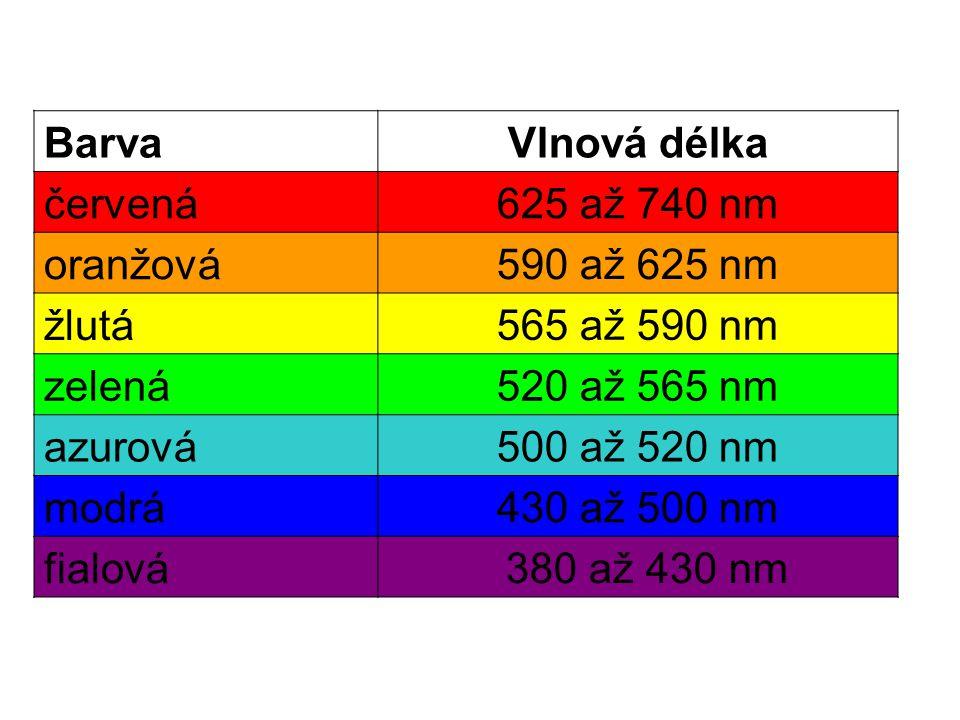 Barva Vlnová délka červená 625 až 740 nm oranžová 590 až 625 nm žlutá 565 až 590 nm zelená 520 až 565 nm azurová 500 až 520 nm modrá 430 až 500 nm fialová 380 až 430 nm