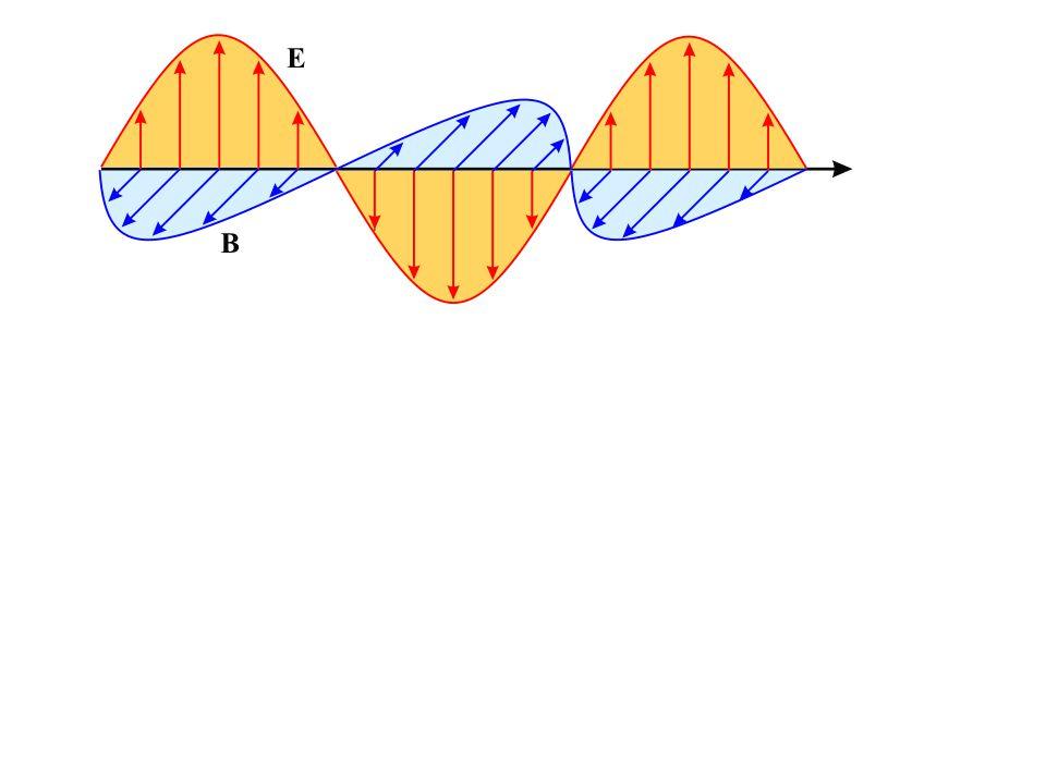 Jak závisí šíření elektromagnetických vln na vlnové délce.