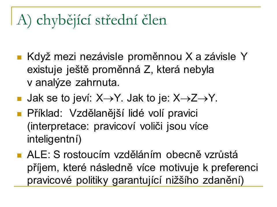 A) chybějící střední člen Když mezi nezávisle proměnnou X a závisle Y existuje ještě proměnná Z, která nebyla v analýze zahrnuta. Jak se to jeví: X 