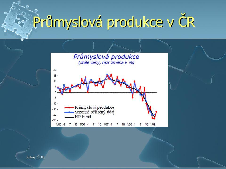 Průmyslová produkce v ČR Zdroj: ČNB