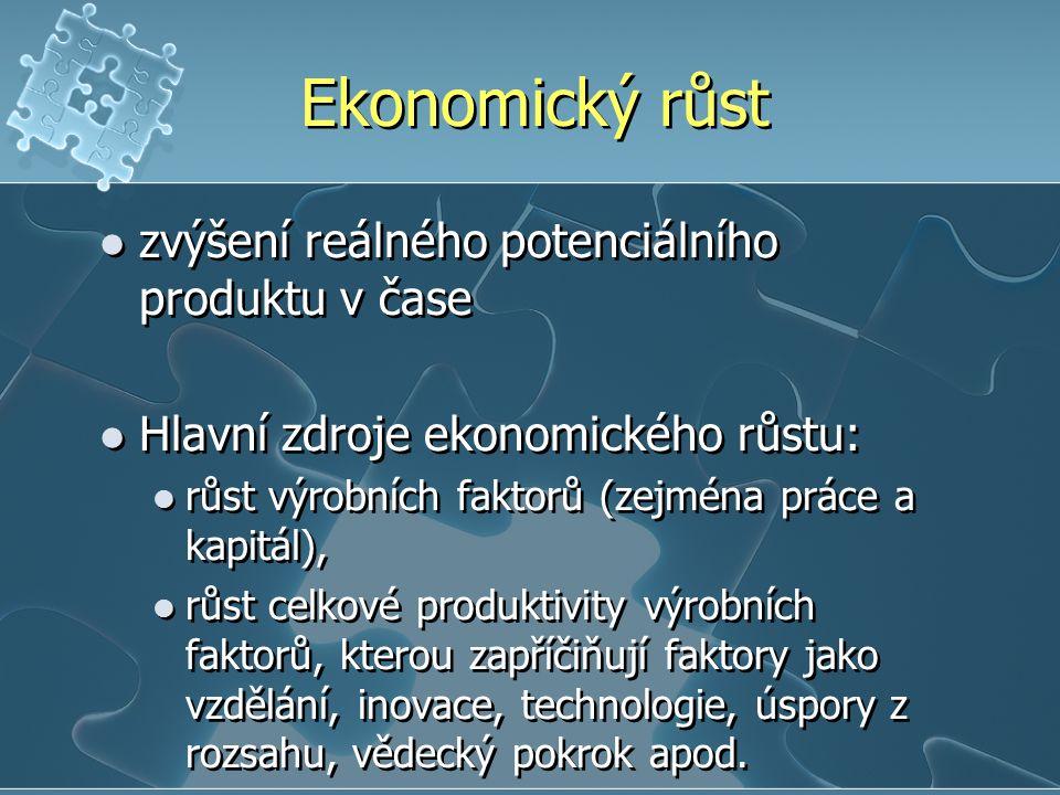 Ekonomický růst zvýšení reálného potenciálního produktu v čase Hlavní zdroje ekonomického růstu: růst výrobních faktorů (zejména práce a kapitál), růst celkové produktivity výrobních faktorů, kterou zapříčiňují faktory jako vzdělání, inovace, technologie, úspory z rozsahu, vědecký pokrok apod.