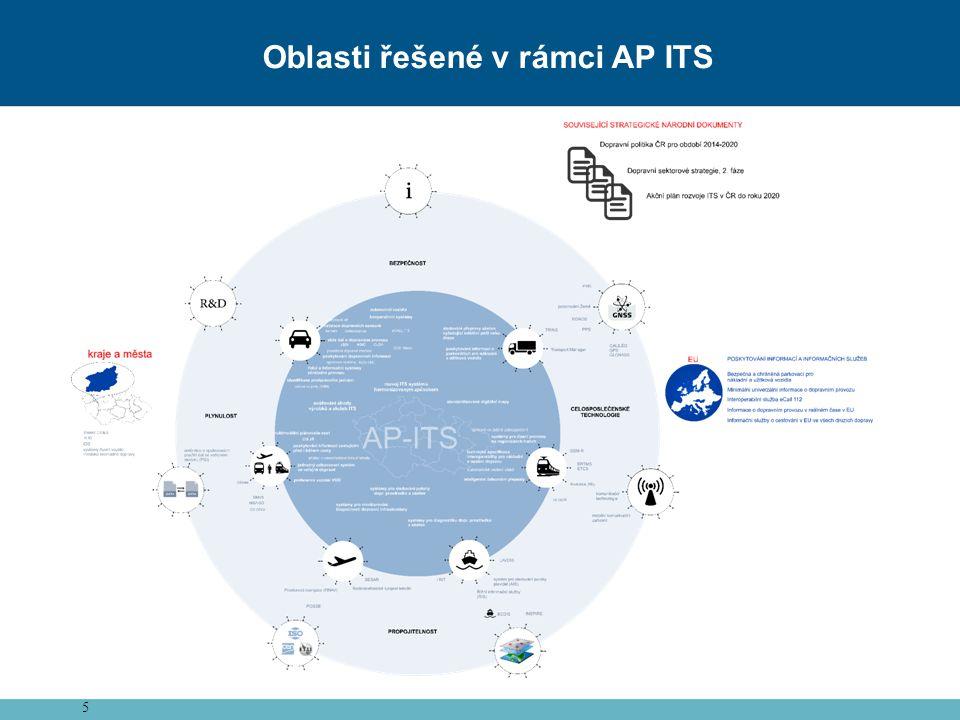 5 Oblasti řešené v rámci AP ITS