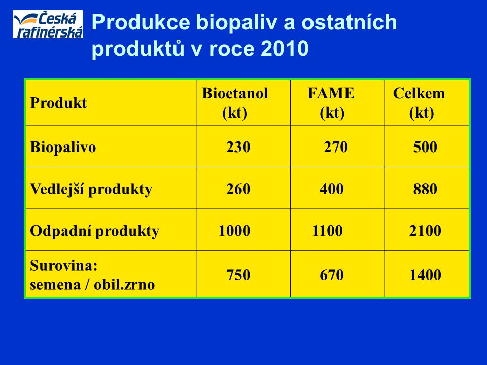 Produkt Bioetanol (kt) FAME (kt) Celkem (kt) Biopalivo 230 270 500 Vedlejší produkty 260 400 880 Odpadní produkty 1000 1100 2100 Surovina: semena / ob