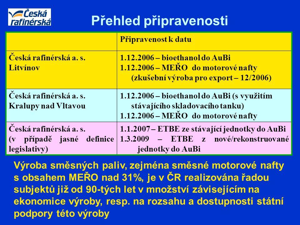 Přehled připravenosti Připravenost k datu Česká rafinérská a. s. Litvínov 1.12.2006 – bioethanol do AuBi 1.12.2006 – MEŘO do motorové nafty (zkušební