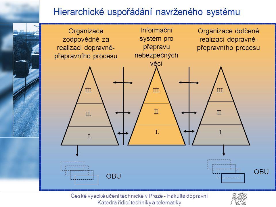 České vysoké učení technické v Praze - Fakulta dopravní Katedra řídicí techniky a telematiky Hierarchické uspořádání navrženého systému III.