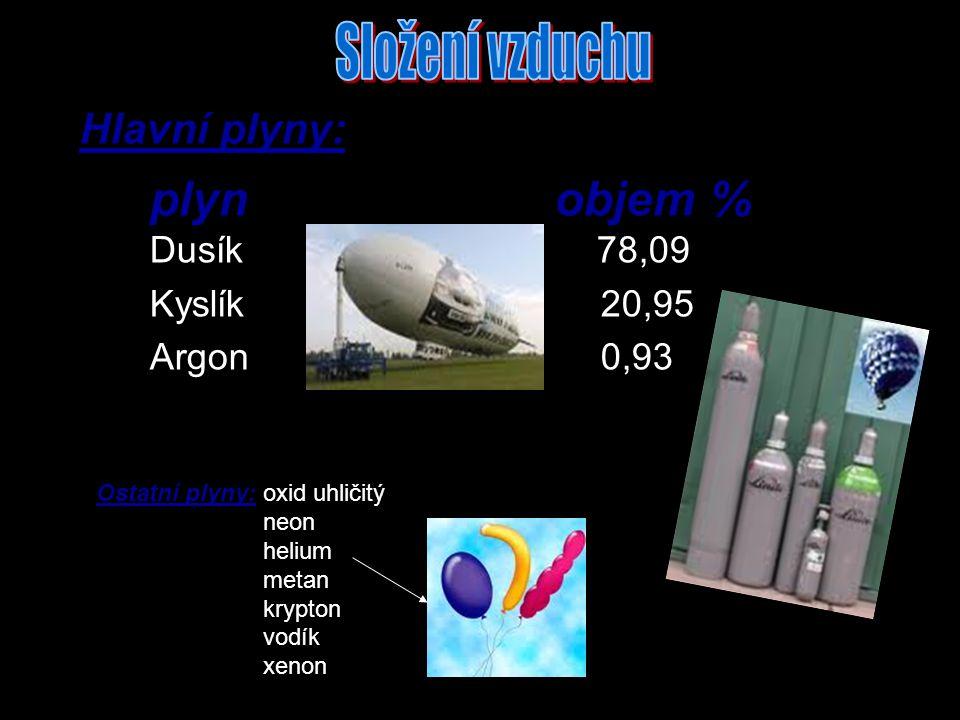 plyn objem % Dusík 78,09 Kyslík 20,95 Argon 0,93 Hlavní plyny: Ostatní plyny: oxid uhličitý neon helium metan krypton vodík xenon