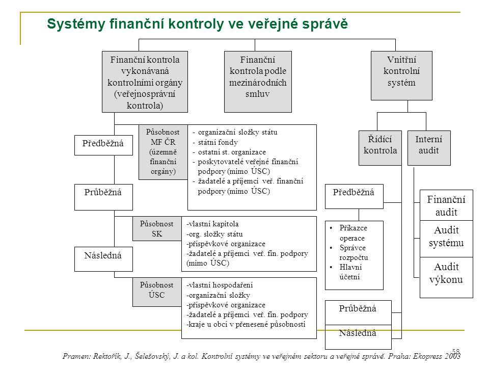 59 Veřejnosprávní kontrola (realizovaná kontrolními orgány) zahrnuje finanční kontrolu skutečností rozhodných pro hospodaření s veřejnými prostředky, zejména při vynakládání veřejných výdajů včetně veřejné finanční podpory u kontrolovaných osob před jejím poskytnutím, v průběhu jejich použití a následně po jejich použití MF ČR kontroluje OSS, SF, ostatní státní organizace, poskytovatele veřejné finanční podpory (ne úsc), žadatele