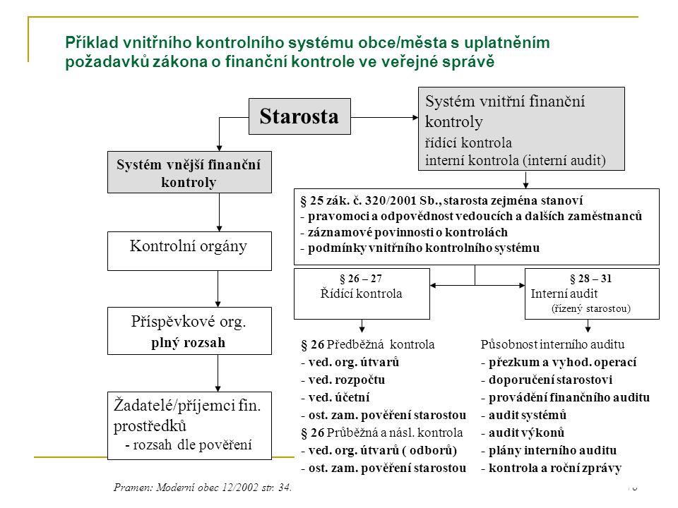 79 Předkládání ročních zpráv MF ČR (roční zprávu s návrhem st.