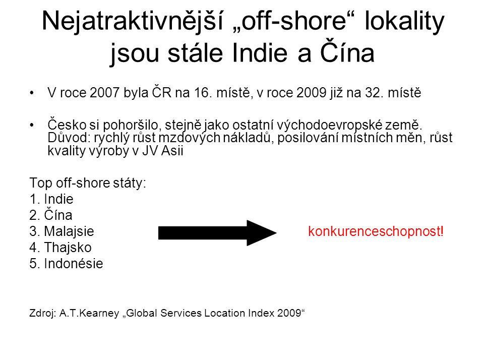 """Nejatraktivnější """"off-shore"""" lokality jsou stále Indie a Čína V roce 2007 byla ČR na 16. místě, v roce 2009 již na 32. místě Česko si pohoršilo, stejn"""