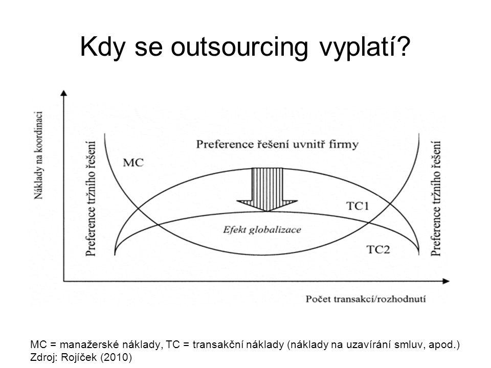 Kdy se outsourcing vyplatí? MC = manažerské náklady, TC = transakční náklady (náklady na uzavírání smluv, apod.) Zdroj: Rojíček (2010)