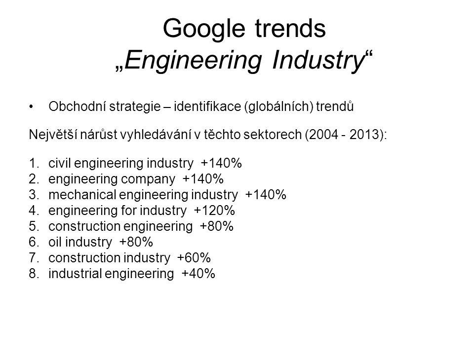 Obchodní strategie – identifikace (globálních) trendů Největší nárůst vyhledávání v těchto sektorech (2004 - 2013): 1.civil engineering industry +140% 2.engineering company +140% 3.mechanical engineering industry +140% 4.engineering for industry +120% 5.construction engineering +80% 6.oil industry +80% 7.construction industry +60% 8.industrial engineering +40%
