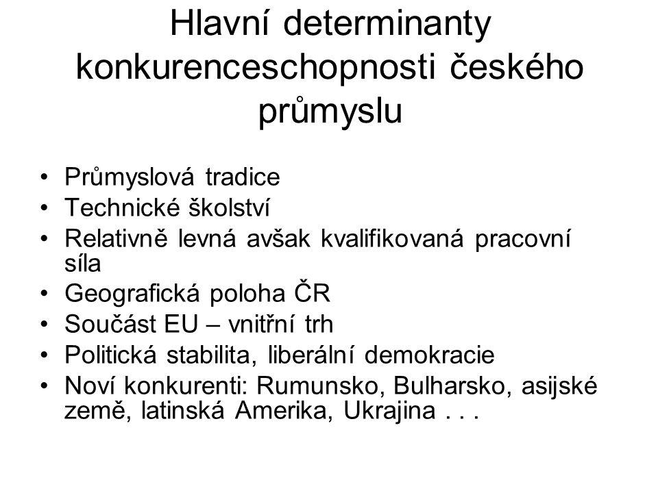 Hlavní determinanty konkurenceschopnosti českého průmyslu Průmyslová tradice Technické školství Relativně levná avšak kvalifikovaná pracovní síla Geog