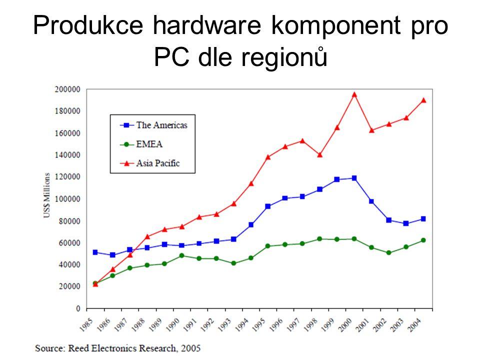 Produkce hardware komponent pro PC dle regionů