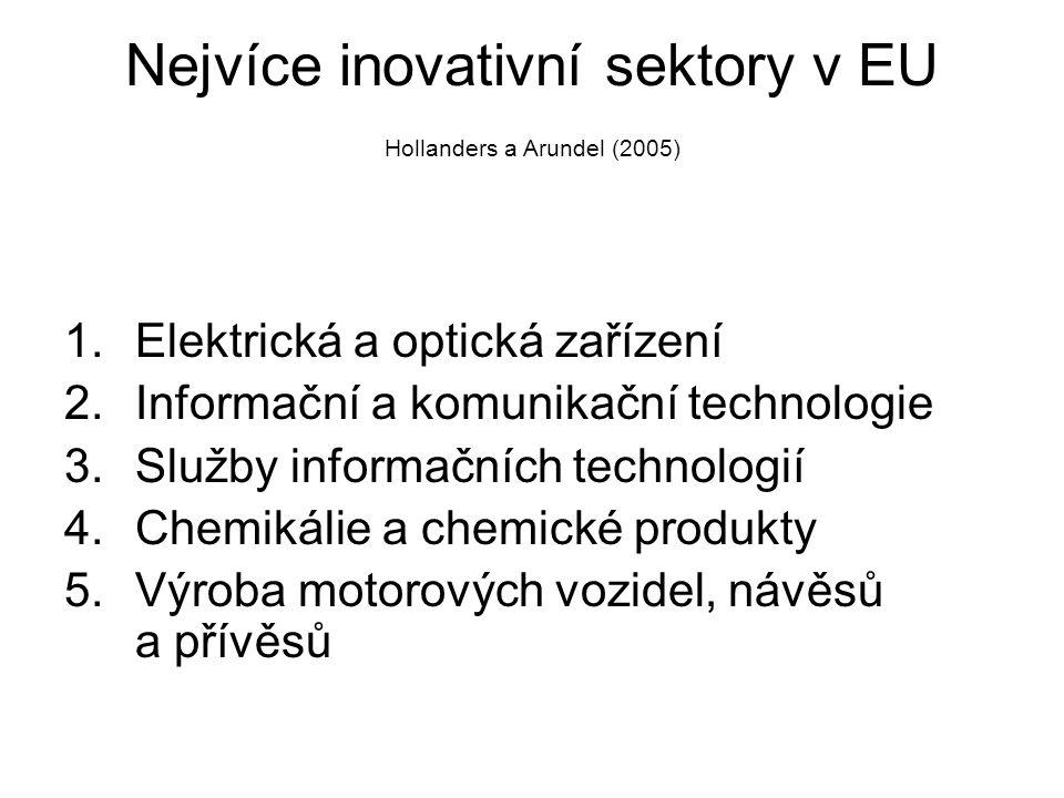 Nejvíce inovativní sektory v EU Hollanders a Arundel (2005) 1.Elektrická a optická zařízení 2.Informační a komunikační technologie 3.Služby informačních technologií 4.Chemikálie a chemické produkty 5.Výroba motorových vozidel, návěsů a přívěsů