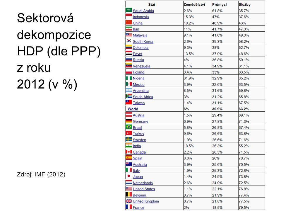 Sektorová dekompozice HDP (dle PPP) z roku 2012 (v %) Zdroj: IMF (2012)