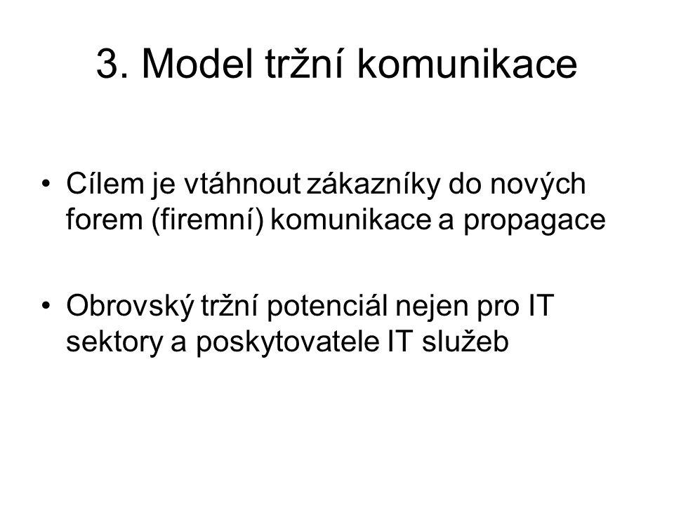 3. Model tržní komunikace Cílem je vtáhnout zákazníky do nových forem (firemní) komunikace a propagace Obrovský tržní potenciál nejen pro IT sektory a