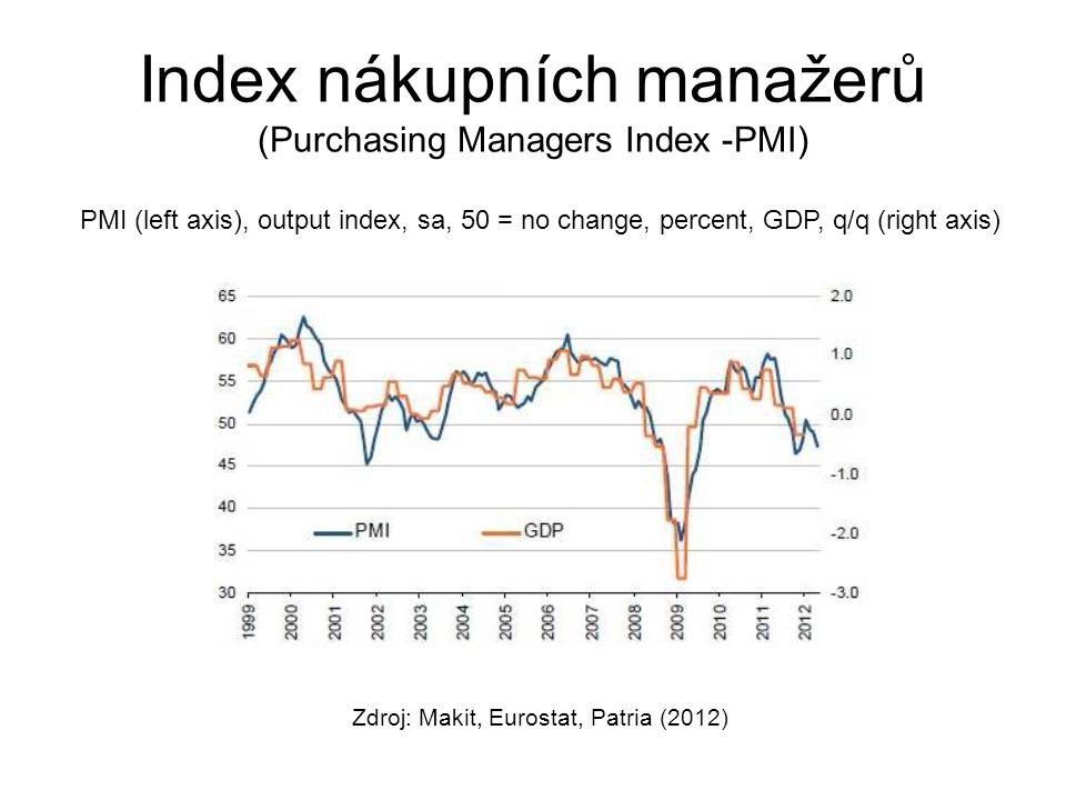 Index nákupních manažerů (Purchasing Managers Index -PMI) Zdroj: Makit, Eurostat, Patria (2012) PMI (left axis), output index, sa, 50 = no change, per