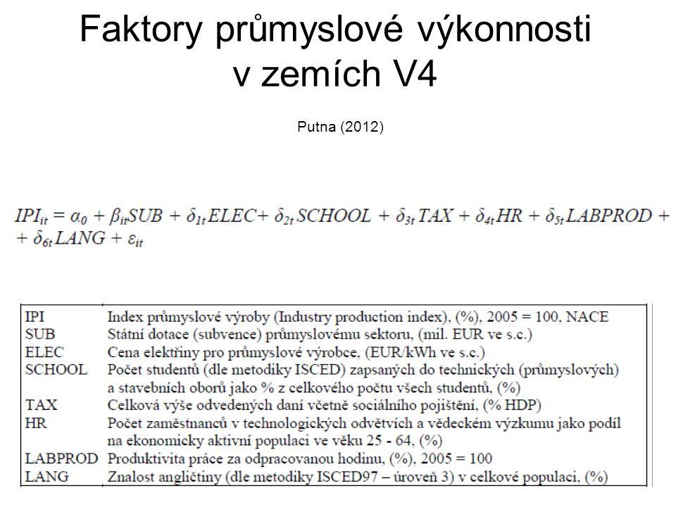Faktory průmyslové výkonnosti v zemích V4 Putna (2012)