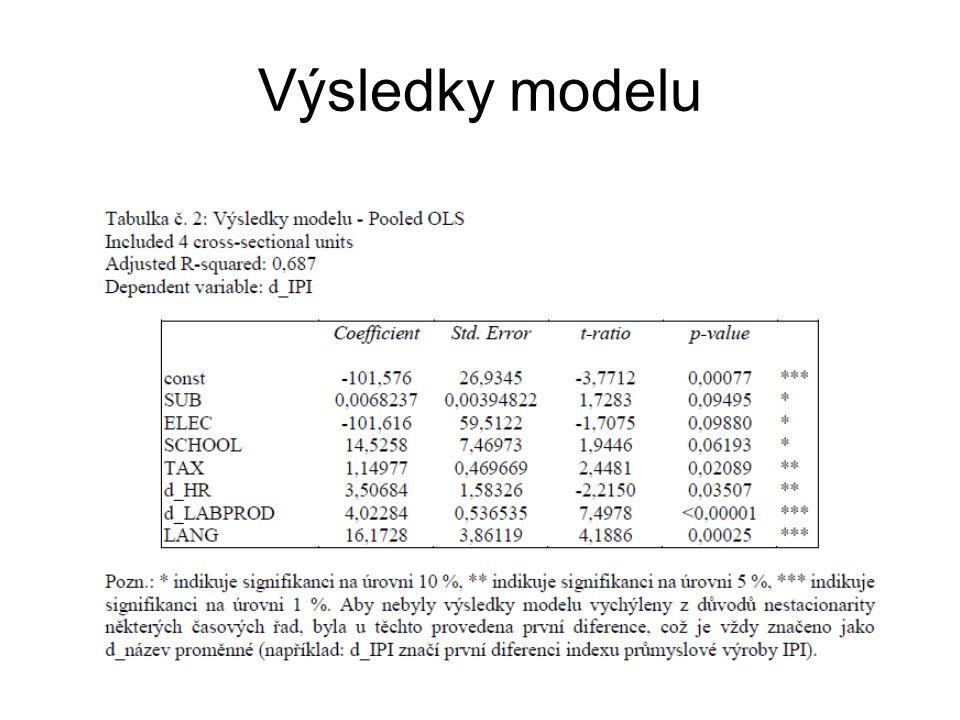 Výsledky modelu