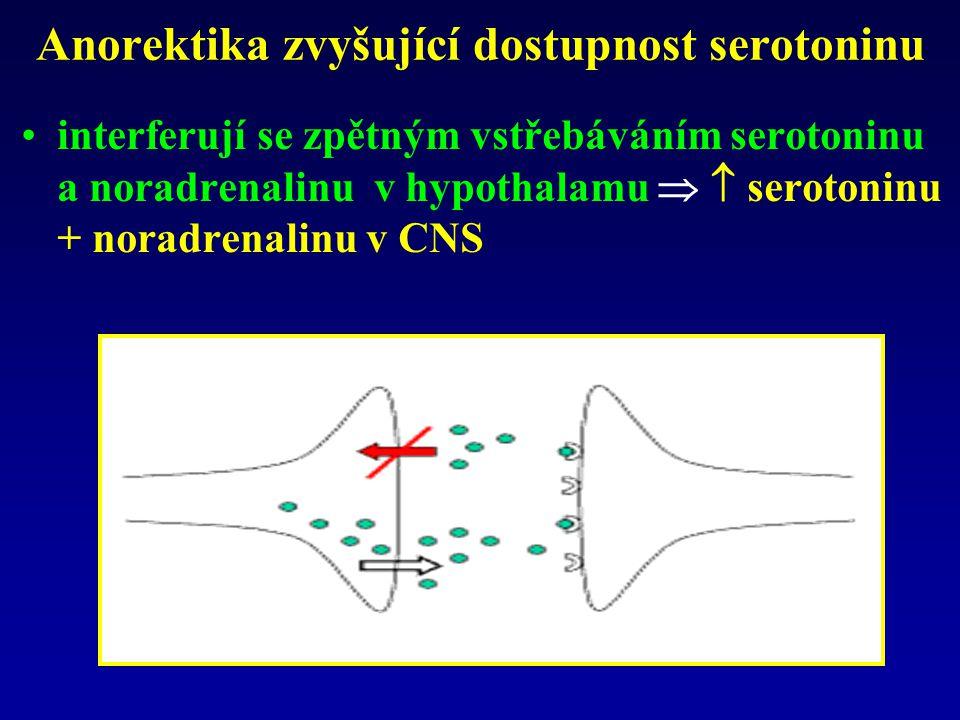 Anorektika zvyšující dostupnost serotoninu interferují se zpětným vstřebáváním serotoninu a noradrenalinu v hypothalamu   serotoninu + noradrenalinu