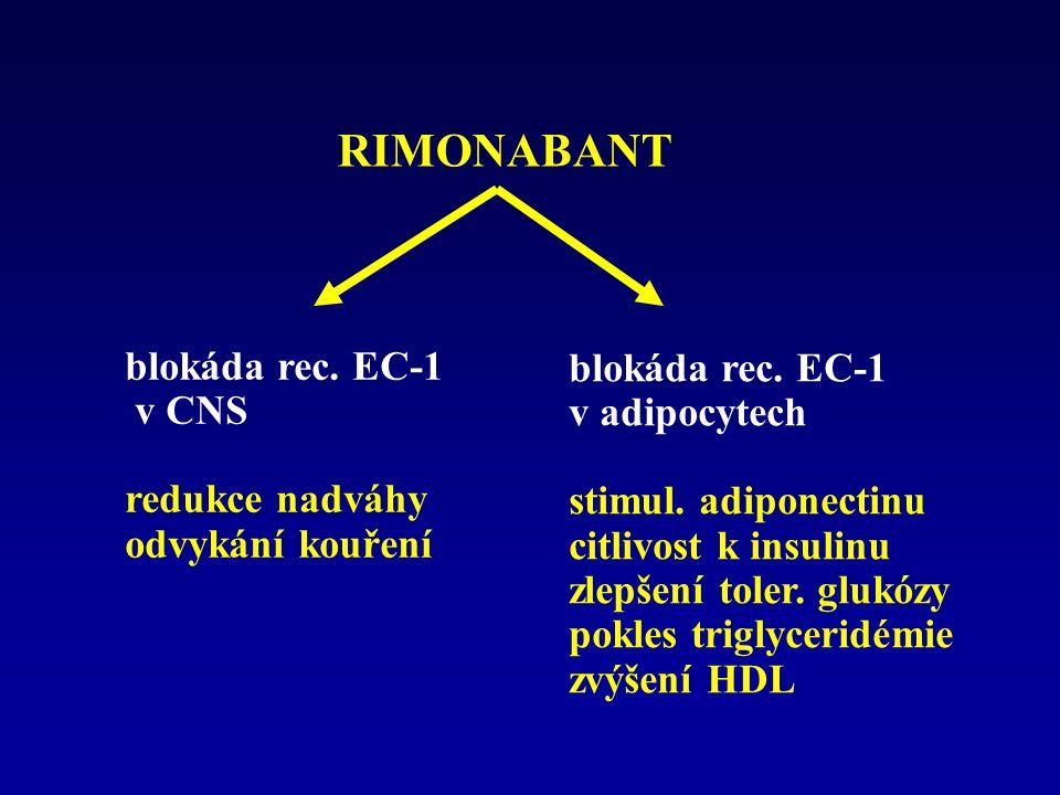 RIMONABANT blokáda rec. EC-1 v CNS redukce nadváhy odvykání kouření blokáda rec. EC-1 v adipocytech stimul. adiponectinu citlivost k insulinu zlepšení