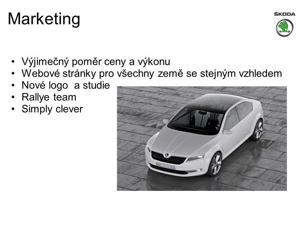 Marketing Výjimečný poměr ceny a výkonu Webové stránky pro všechny země se stejným vzhledem Nové logo a studie Rallye team Simply clever