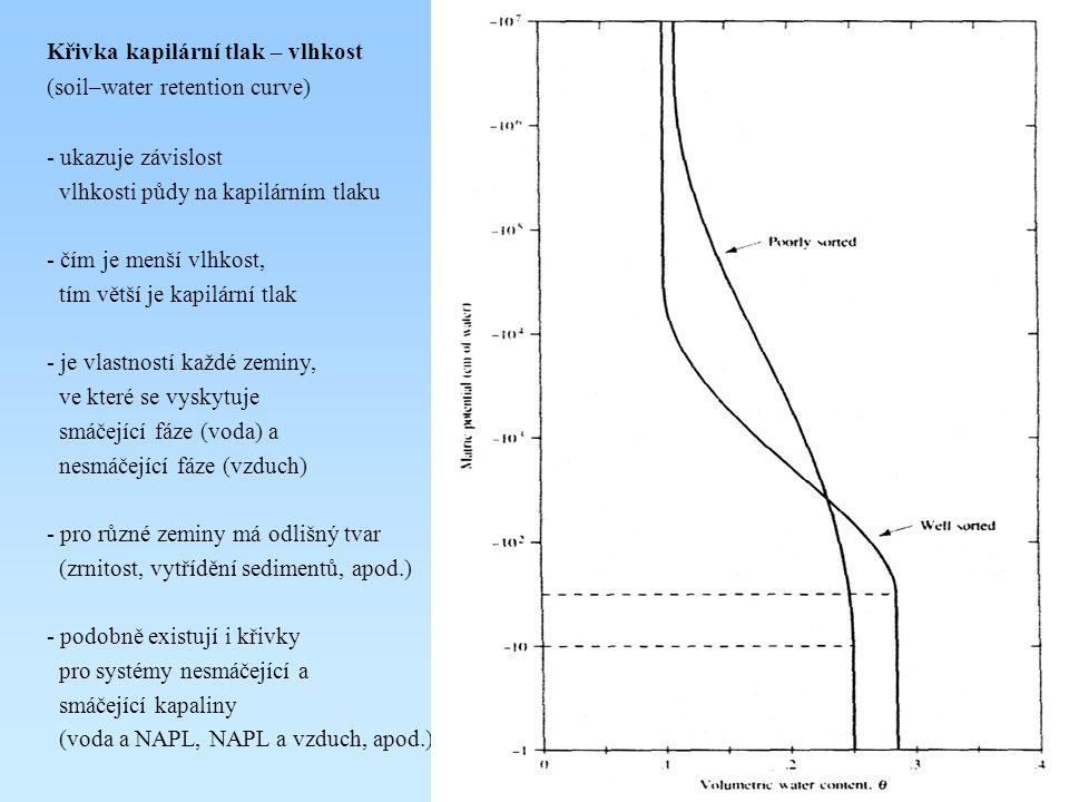 Křivka kapilární tlak – vlhkost (soil–water retention curve) - ukazuje závislost vlhkosti půdy na kapilárním tlaku - čím je menší vlhkost, tím větší je kapilární tlak - je vlastností každé zeminy, ve které se vyskytuje smáčející fáze (voda) a nesmáčející fáze (vzduch) - pro různé zeminy má odlišný tvar (zrnitost, vytřídění sedimentů, apod.) - podobně existují i křivky pro systémy nesmáčející a smáčející kapaliny (voda a NAPL, NAPL a vzduch, apod.)