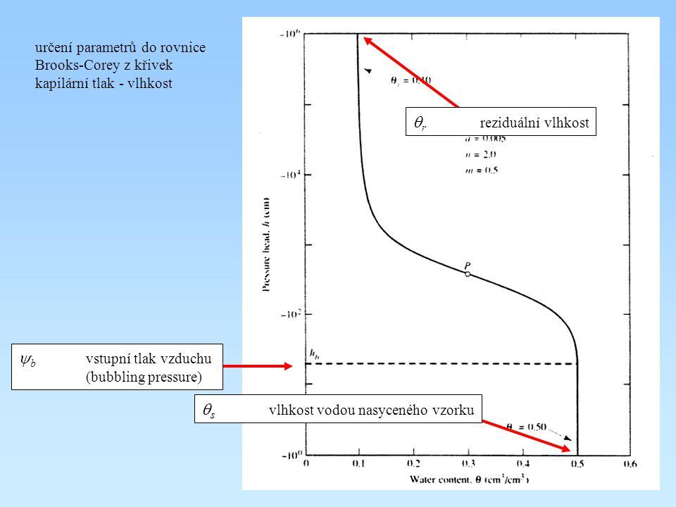 určení parametrů do rovnice Brooks-Corey z křivek kapilární tlak - vlhkost s  s  vlhkost vodou nasyceného vzorku  b vstupní tlak vzduchu (bubbling